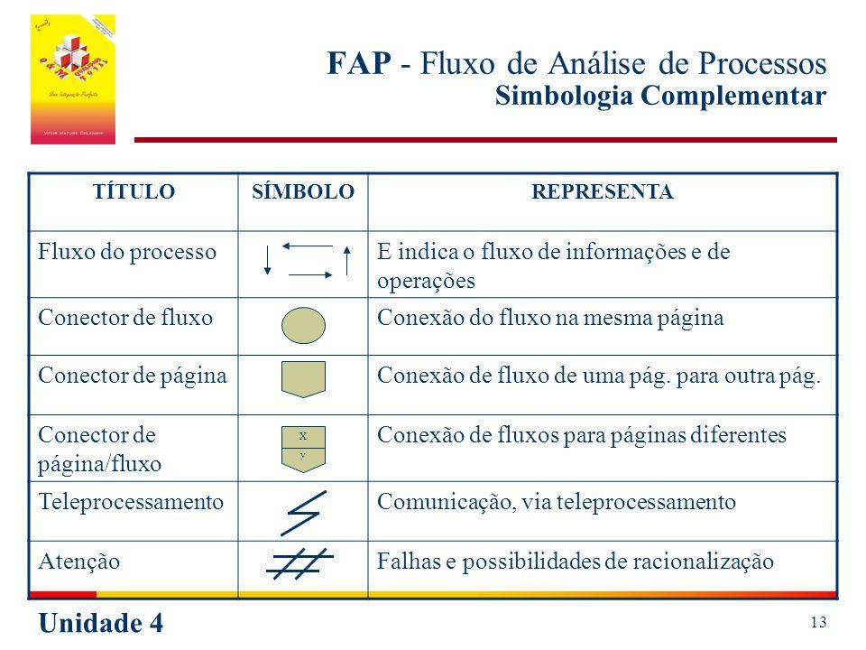 Unidade 4 13 FAP - Fluxo de Análise de Processos Simbologia Complementar TÍTULOSÍMBOLOREPRESENTA Fluxo do processoE indica o fluxo de informações e de operações Conector de fluxoConexão do fluxo na mesma página Conector de páginaConexão de fluxo de uma pág.
