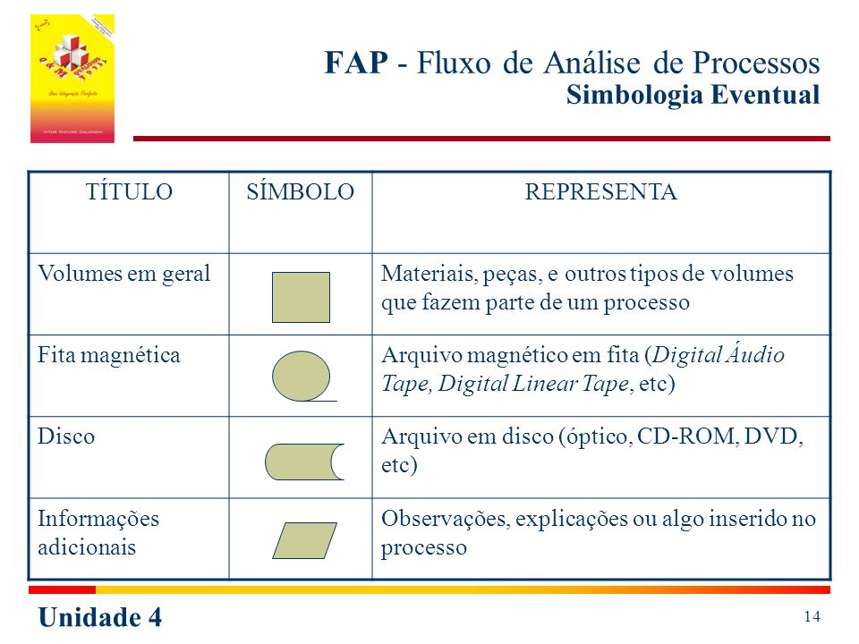 Unidade 4 14 FAP - Fluxo de Análise de Processos Simbologia Eventual TÍTULOSÍMBOLOREPRESENTA Volumes em geralMateriais, peças, e outros tipos de volumes que fazem parte de um processo Fita magnéticaArquivo magnético em fita (Digital Áudio Tape, Digital Linear Tape, etc) DiscoArquivo em disco (óptico, CD-ROM, DVD, etc) Informações adicionais Observações, explicações ou algo inserido no processo