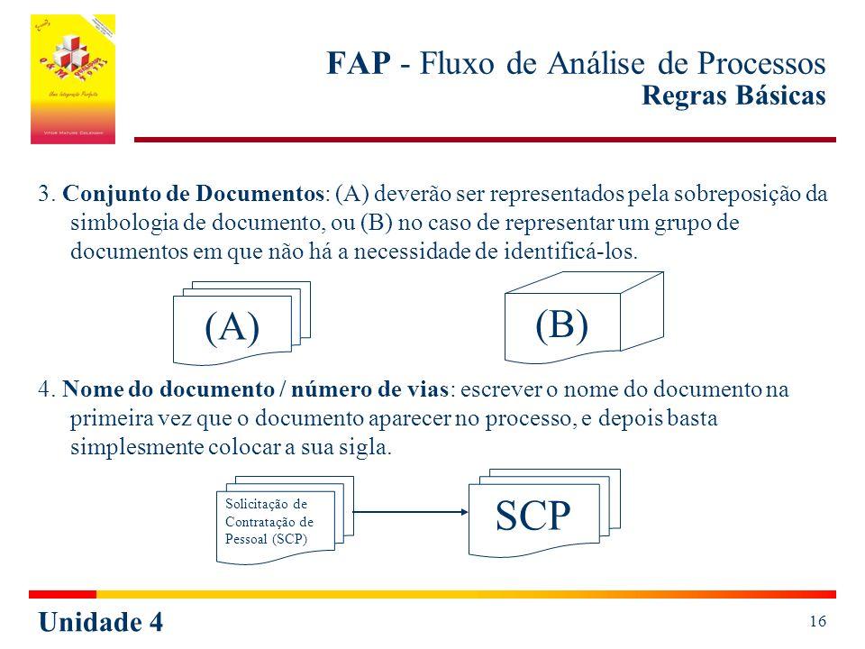 Unidade 4 16 FAP - Fluxo de Análise de Processos Regras Básicas 3. Conjunto de Documentos: (A) deverão ser representados pela sobreposição da simbolog