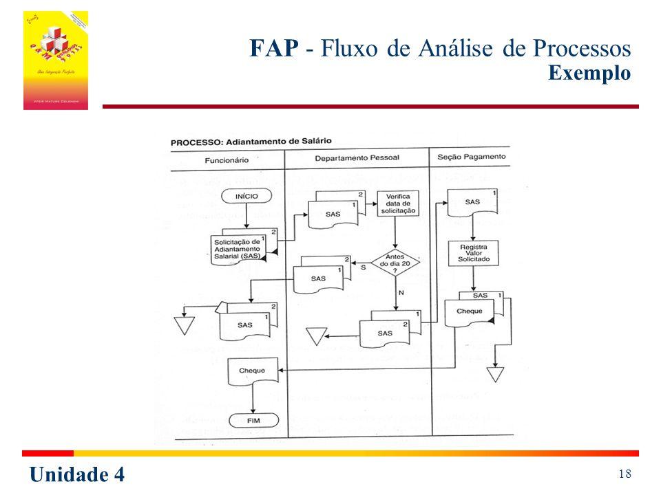 Unidade 4 18 FAP - Fluxo de Análise de Processos Exemplo