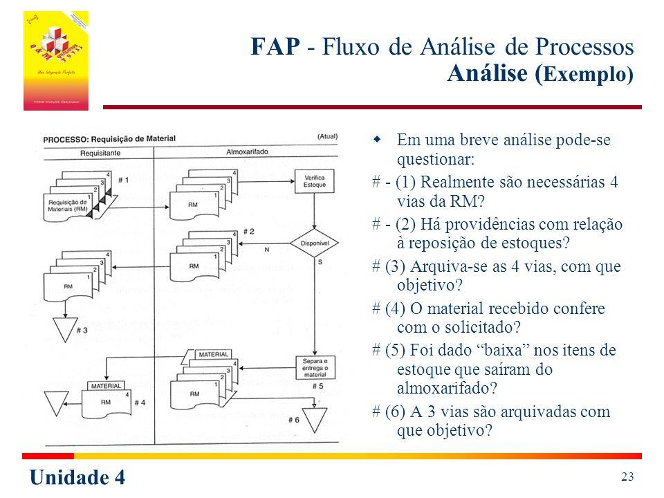 Unidade 4 23 FAP - Fluxo de Análise de Processos Análise ( Exemplo) Em uma breve análise pode-se questionar: # - (1) Realmente são necessárias 4 vias da RM.
