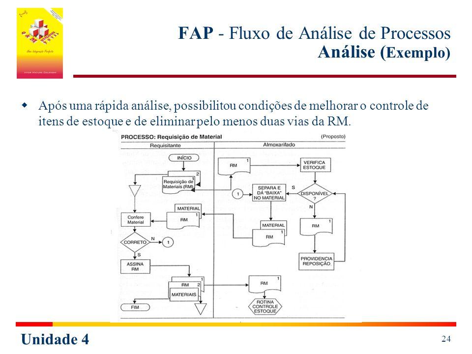 Unidade 4 24 FAP - Fluxo de Análise de Processos Análise ( Exemplo) Após uma rápida análise, possibilitou condições de melhorar o controle de itens de estoque e de eliminar pelo menos duas vias da RM.