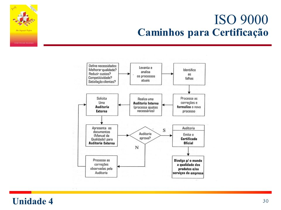 Unidade 4 30 ISO 9000 Caminhos para Certificação