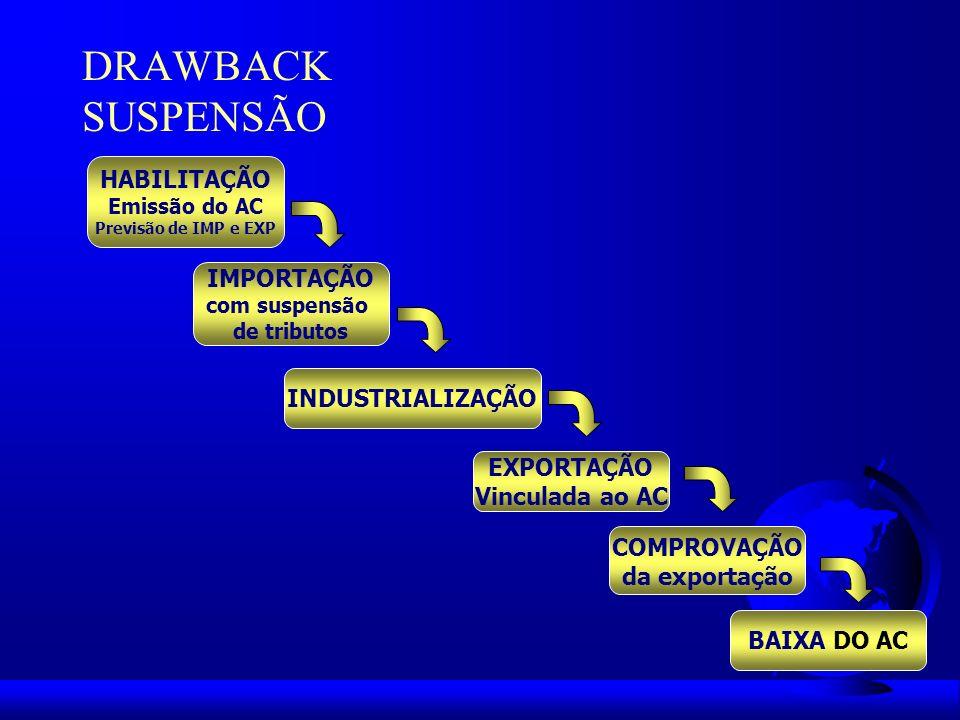 DRAWBACK ISENÇÃO HABILITAÇÃO Emissão do AC Prev.
