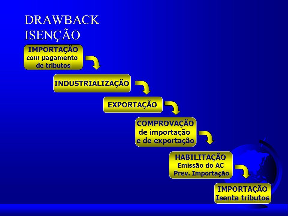 DRAWBACK RESTITUIÇÃO SOLICITAÇÃO Receita Federal IMPORTAÇÃO com pagamento de tributos INDUSTRIALIZAÇÃO EXPORTAÇÃO COMPROVAÇÃO de importação e exportação RESTITUIÇÃO Crédito fiscal