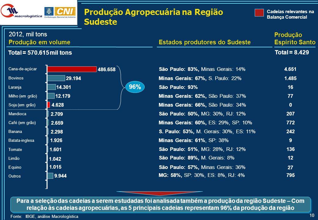 10 Para a seleção das cadeias a serem estudadas foi analisada também a produção da região Sudeste – Com relação às cadeias agropecuárias, as 5 princip