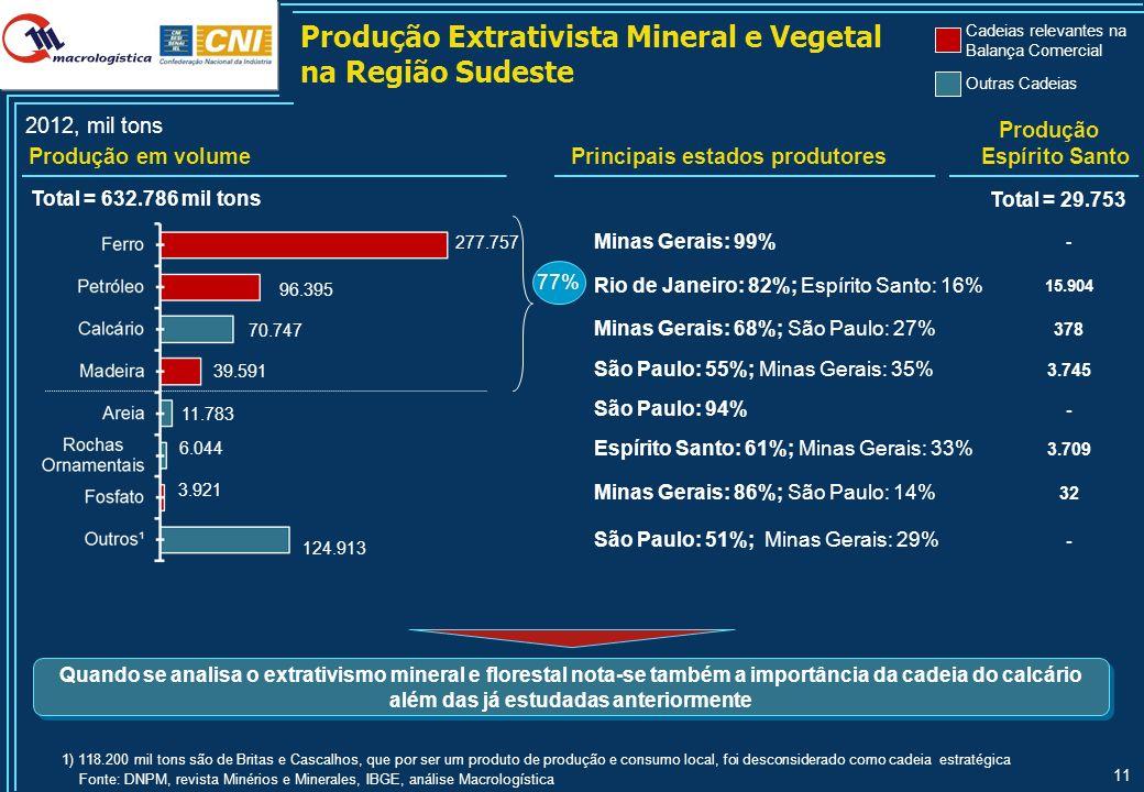 11 Produção Extrativista Mineral e Vegetal na Região Sudeste 2012, mil tons Produção em volume Total = 632.786 mil tons 277.757 3.921 77% Minas Gerais