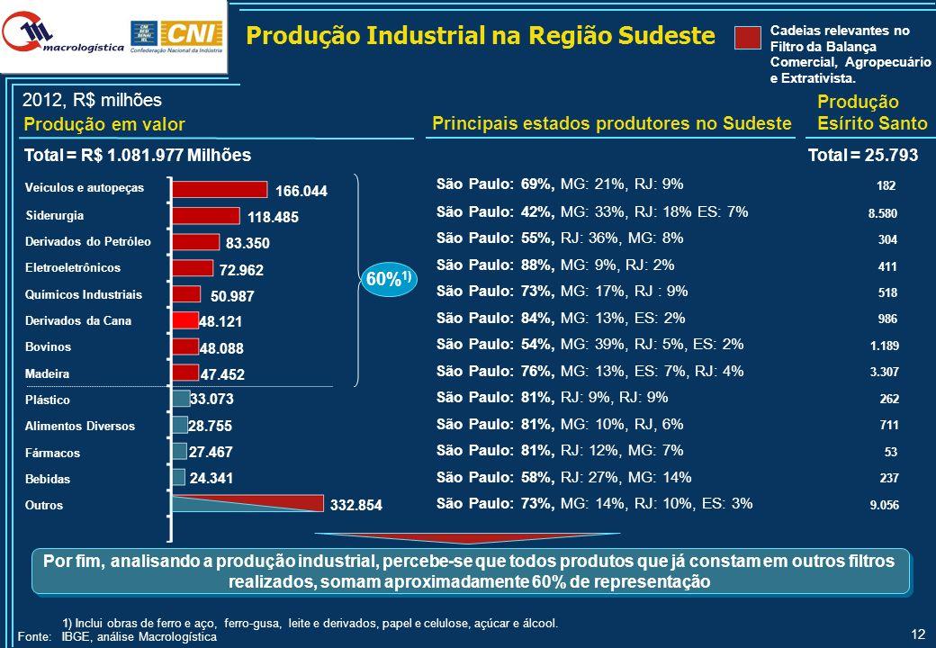 12 São Paulo: 69%, MG: 21%, RJ: 9% 182 São Paulo: 42%, MG: 33%, RJ: 18% ES: 7% 8.580 São Paulo: 55%, RJ: 36%, MG: 8% 304 São Paulo: 88%, MG: 9%, RJ: 2