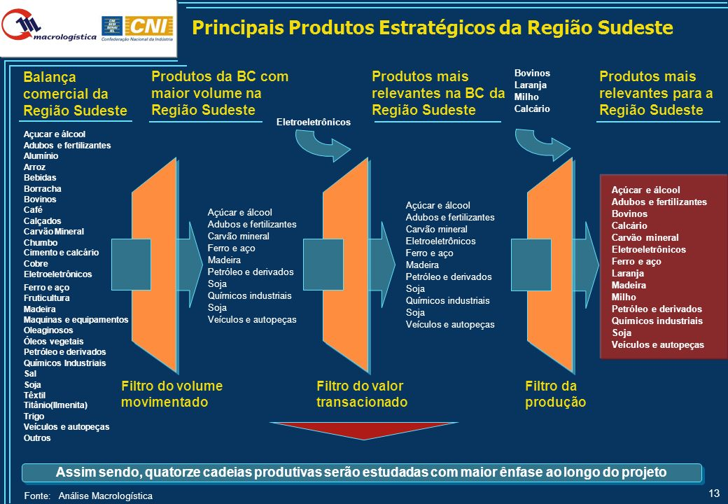 13 Assim sendo, quatorze cadeias produtivas serão estudadas com maior ênfase ao longo do projeto Principais Produtos Estratégicos da Região Sudeste Fi