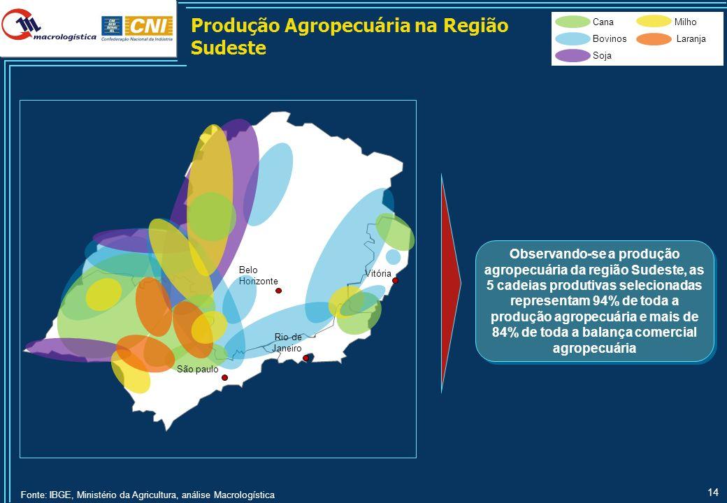 14 Cana Bovinos Soja Milho Laranja Produção Agropecuária na Região Sudeste Belo Horizonte Rio de Janeiro Vitória São paulo Observando-se a produção ag