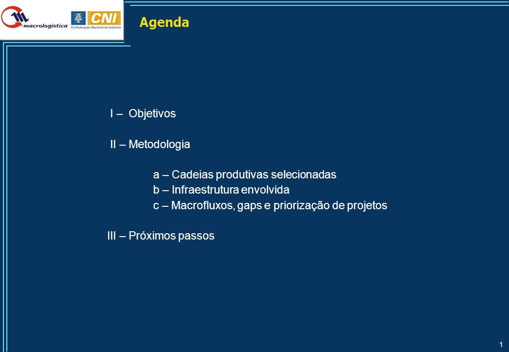 1 Agenda I – Objetivos II – Metodologia a – Cadeias produtivas selecionadas b – Infraestrutura envolvida c – Macrofluxos, gaps e priorização de projet