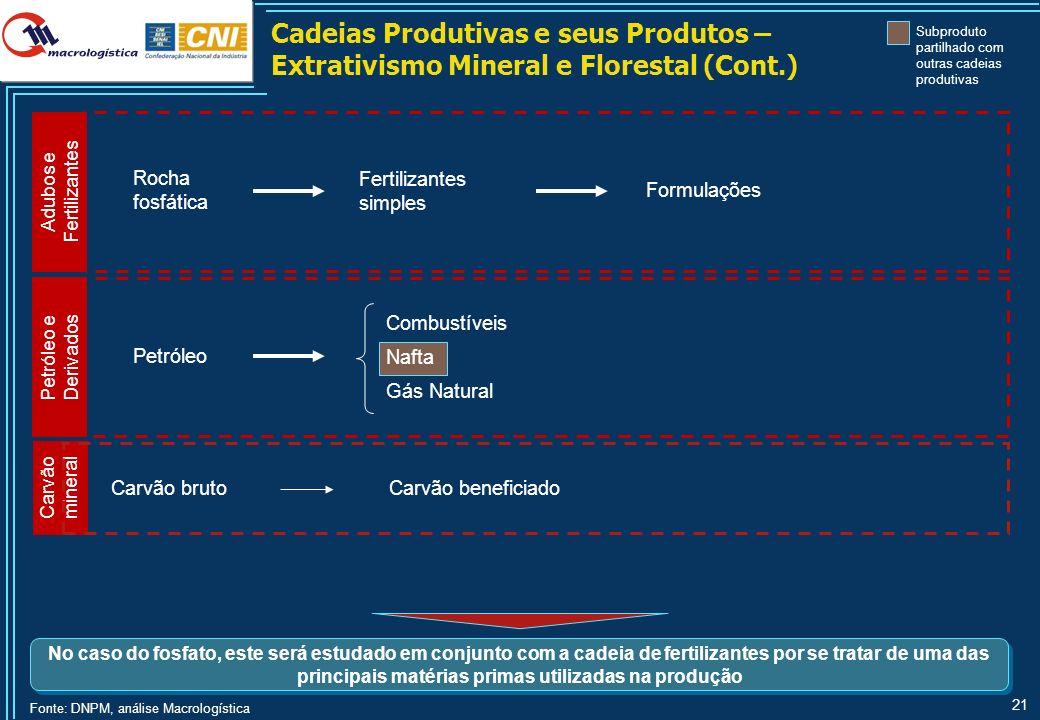 21 Cadeias Produtivas e seus Produtos – Extrativismo Mineral e Florestal (Cont.) Adubos e Fertilizantes Rocha fosfática Fertilizantes simples Formulaç