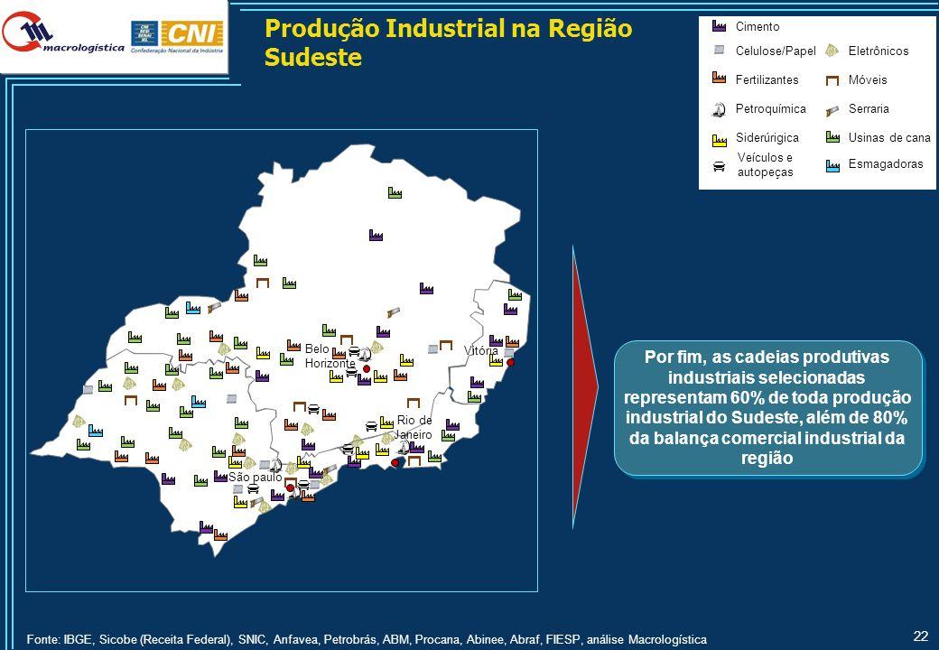 22 Por fim, as cadeias produtivas industriais selecionadas representam 60% de toda produção industrial do Sudeste, além de 80% da balança comercial in