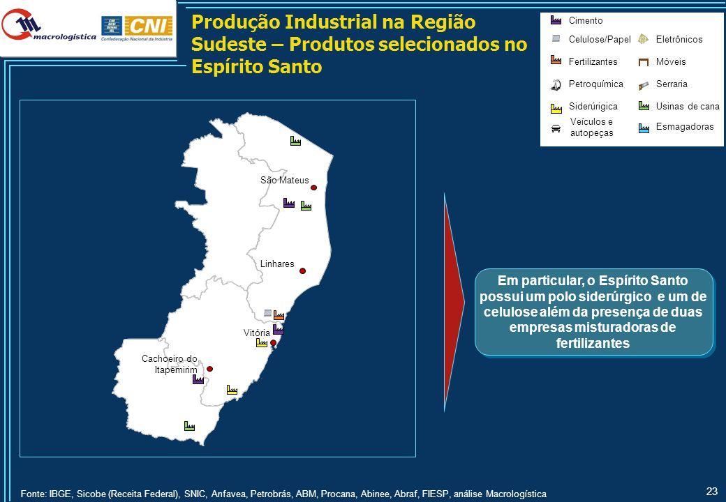 23 Em particular, o Espírito Santo possui um polo siderúrgico e um de celulose além da presença de duas empresas misturadoras de fertilizantes Produçã