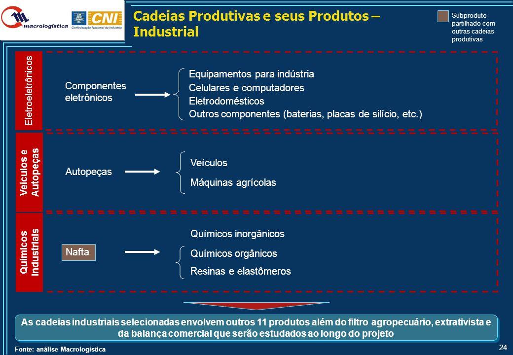 24 Cadeias Produtivas e seus Produtos – Industrial Fonte: análise Macrologística As cadeias industriais selecionadas envolvem outros 11 produtos além