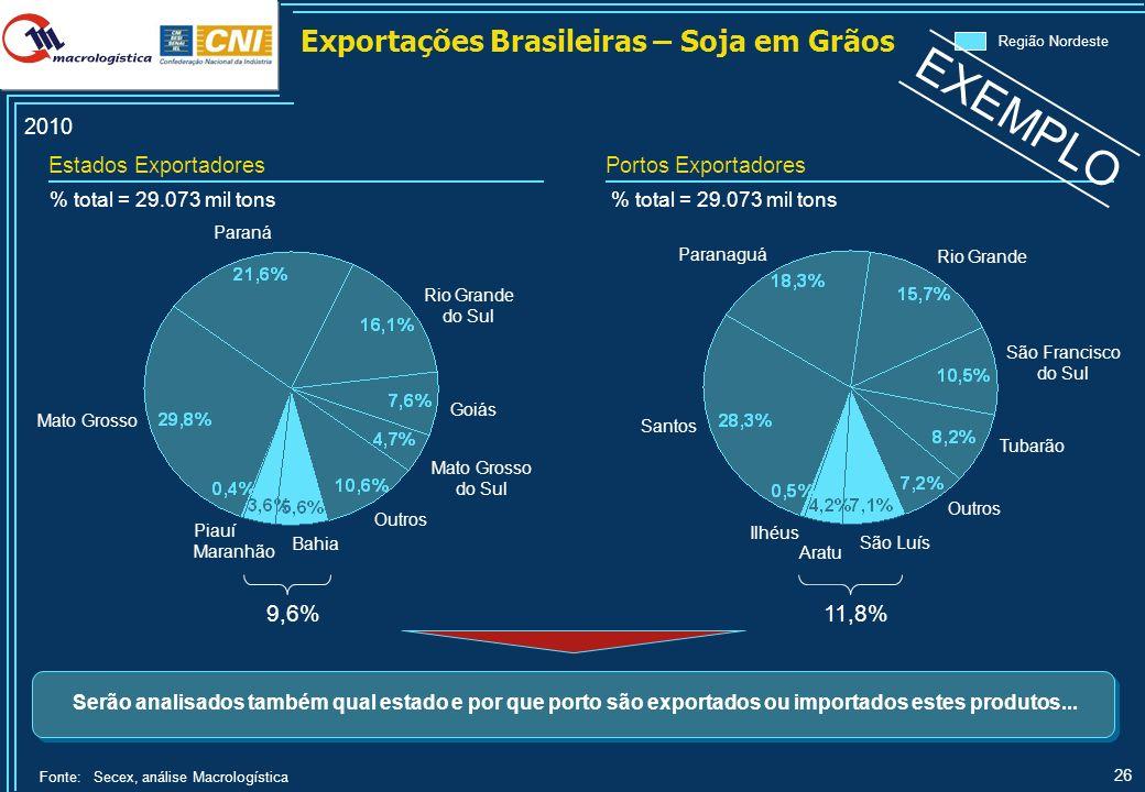 26 % total = 29.073 mil tons Rio Grande do Sul Mato Grosso Santos São Luís Outros Paranaguá Rio Grande Bahia Paraná Outros % total = 29.073 mil tons S