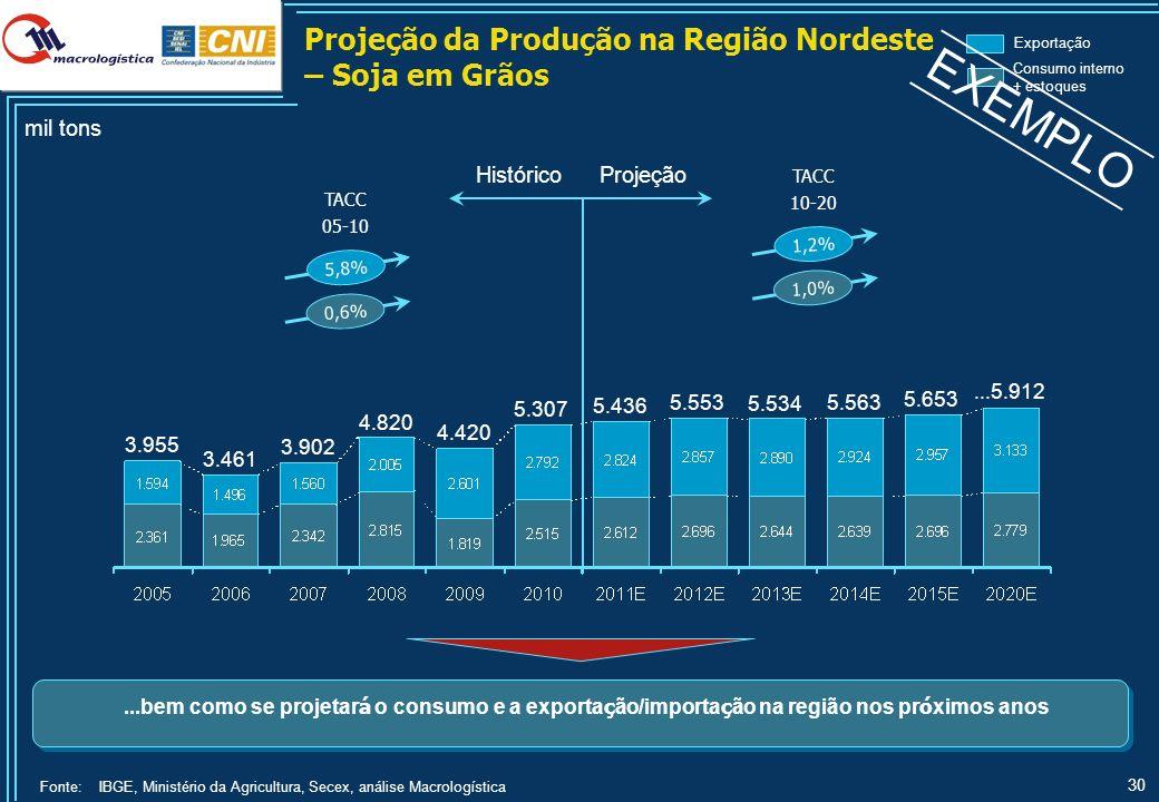 30 Consumo interno + estoques Exportação mil tons ProjeçãoHistórico 3.461 5.307 5.436 5.553 5.534 5.563 5.653...5.912 3.955 3.902 4.820 4.420 TACC 10-