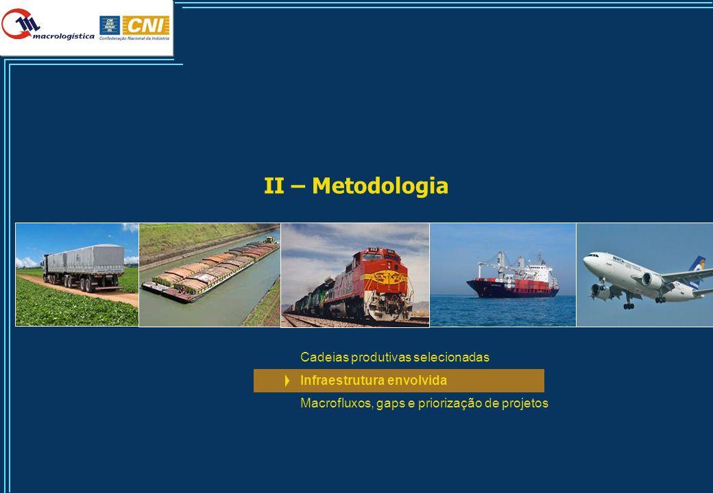 31 II – Metodologia Cadeias produtivas selecionadas Infraestrutura envolvida Macrofluxos, gaps e priorização de projetos