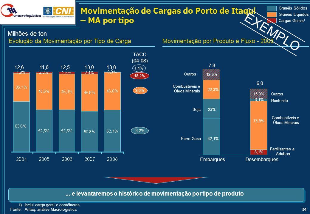 34 Milhões de ton 12,512,611,613,0 TACC (04-08) 1,4% 9,0% -3,2% Evolução da Movimentação por Tipo de CargaMovimentação por Produto e Fluxo - 2008 -18,