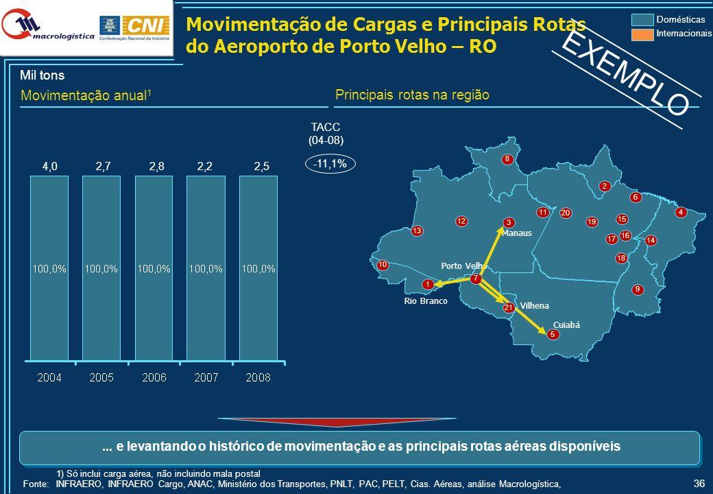 36 3 18 6 5 2 8 10 14 16 9 7 12 13 1 4 17 19 11 20 15 Manaus Cuiabá Porto Velho Rio Branco 2,84,02,72,2 TACC (04-08) 2,5 -11,1% 1) Só inclui carga aér