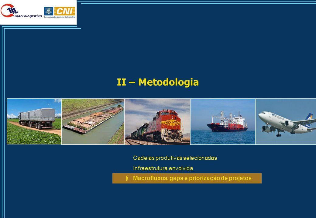 41 II – Metodologia Cadeias produtivas selecionadas Infraestrutura envolvida Macrofluxos, gaps e priorização de projetos