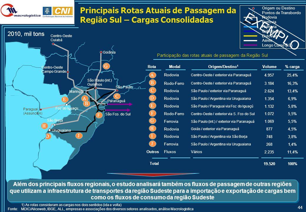 44 Principais Rotas Atuais de Passagem da Região Sul – Cargas Consolidadas 2010, mil tons Origem ou Destino Pontos de Transbordo Rodovia Longo Curso (