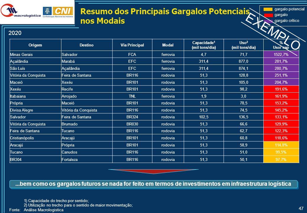 47 OrigemDestinoVia PrincipalModal Capacidade 1 (mil tons/dia) Uso 2 (mil tons/dia) % Uso/ cap Minas GeraisSalvadorFCAferrovia4,771,71522,7% Açailândi