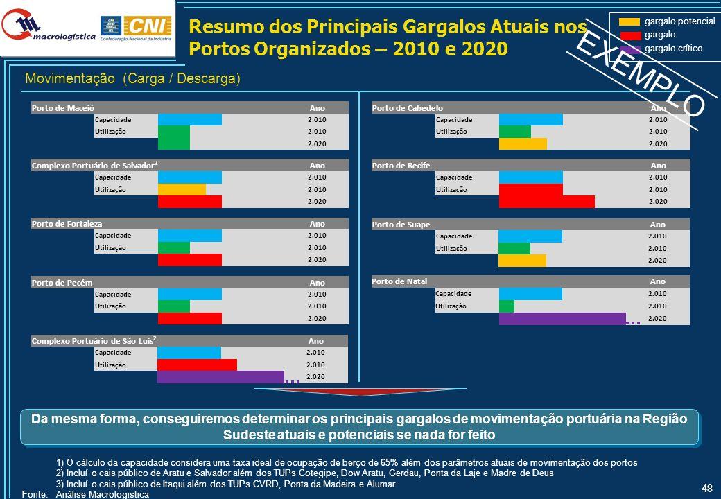 48 Resumo dos Principais Gargalos Atuais nos Portos Organizados – 2010 e 2020 1) O cálculo da capacidade considera uma taxa ideal de ocupação de berço