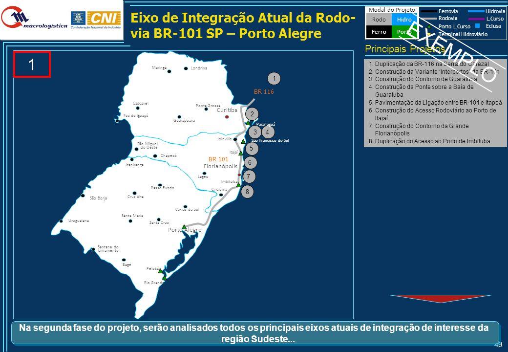 49 Eixo de Integração Atual da Rodo- via BR-101 SP – Porto Alegre 1 1. Duplicação da BR-116 na Serra do Cafezal 2. Construção da Variante Interportos