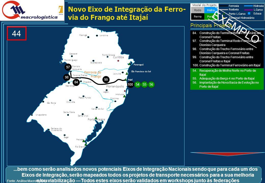 50 Novo Eixo de Integração da Ferro- via do Frango até Itajaí 44 Principais Projetos Modal do Projeto HidroRodo Porto Ferro Ferrovia Hidrovia Rodovia