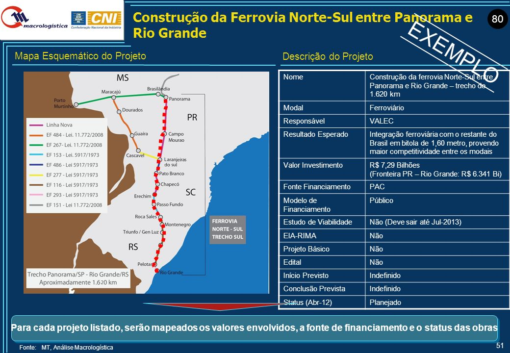51 Construção da Ferrovia Norte-Sul entre Panorama e Rio Grande NomeConstrução da ferrovia Norte-Sul entre Panorama e Rio Grande – trecho de 1.620 km