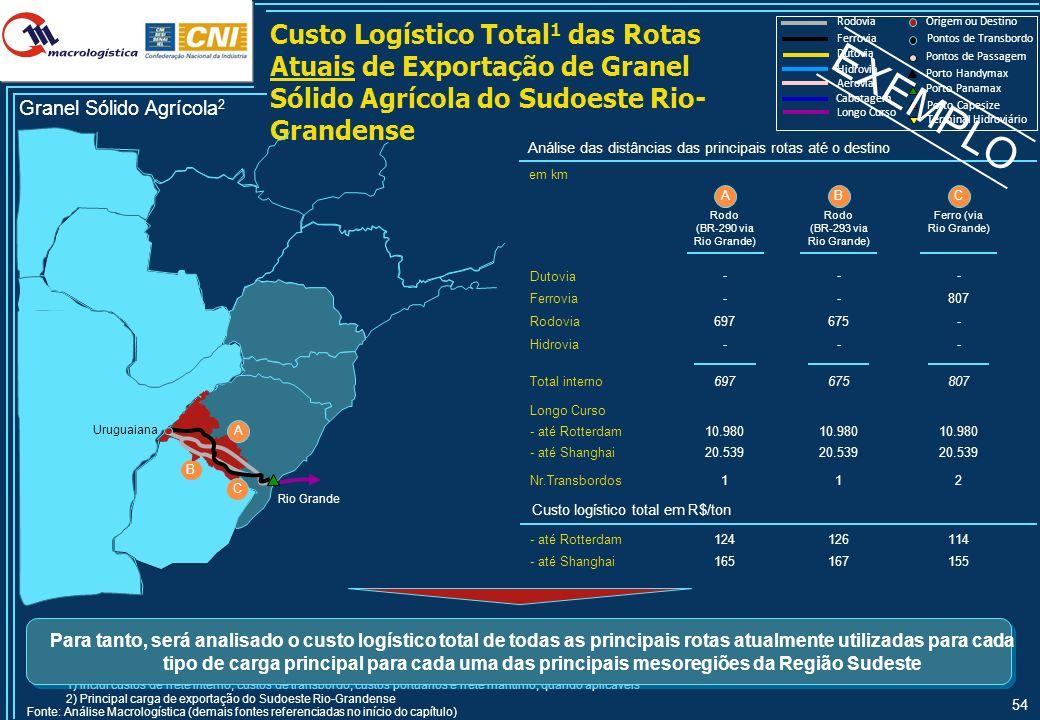 54 Custo Logístico Total 1 das Rotas Atuais de Exportação de Granel Sólido Agrícola do Sudoeste Rio- Grandense Hidrovia Rodovia Ferrovia Longo Curso O