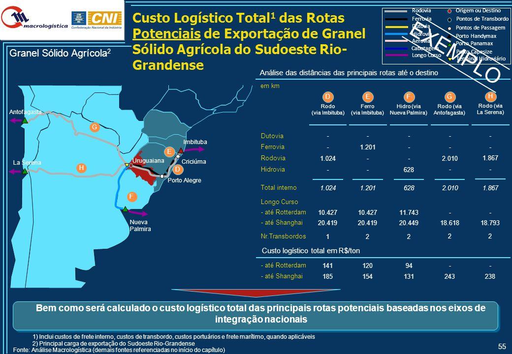 55 Custo Logístico Total 1 das Rotas Potenciais de Exportação de Granel Sólido Agrícola do Sudoeste Rio- Grandense Hidrovia Rodovia Ferrovia Longo Cur