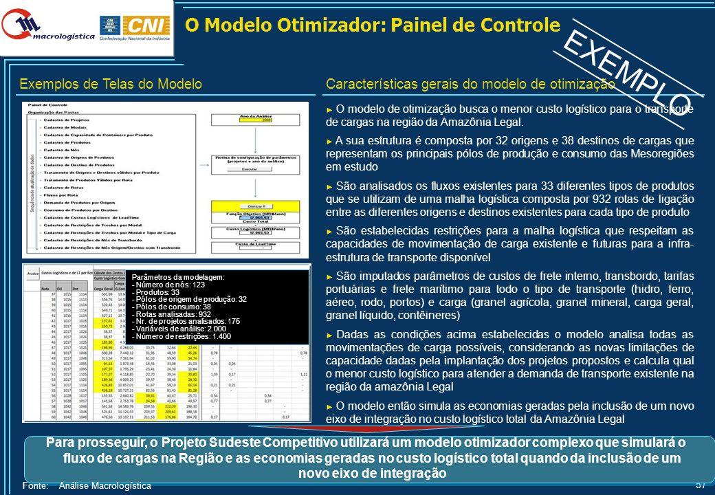 57 O Modelo Otimizador: Painel de Controle O modelo de otimização busca o menor custo logístico para o transporte de cargas na região da Amazônia Lega