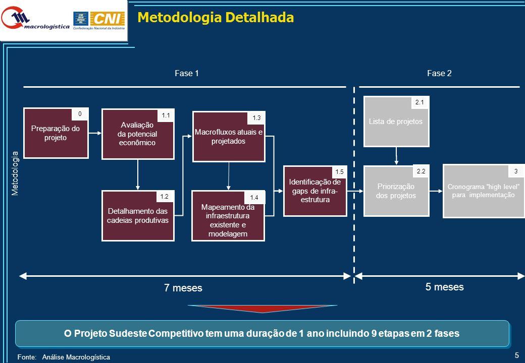 5 Detalhamento das cadeias produtivas Avaliação da potencial econômico Macrofluxos atuais e projetados Mapeamento da infraestrutura existente e modela