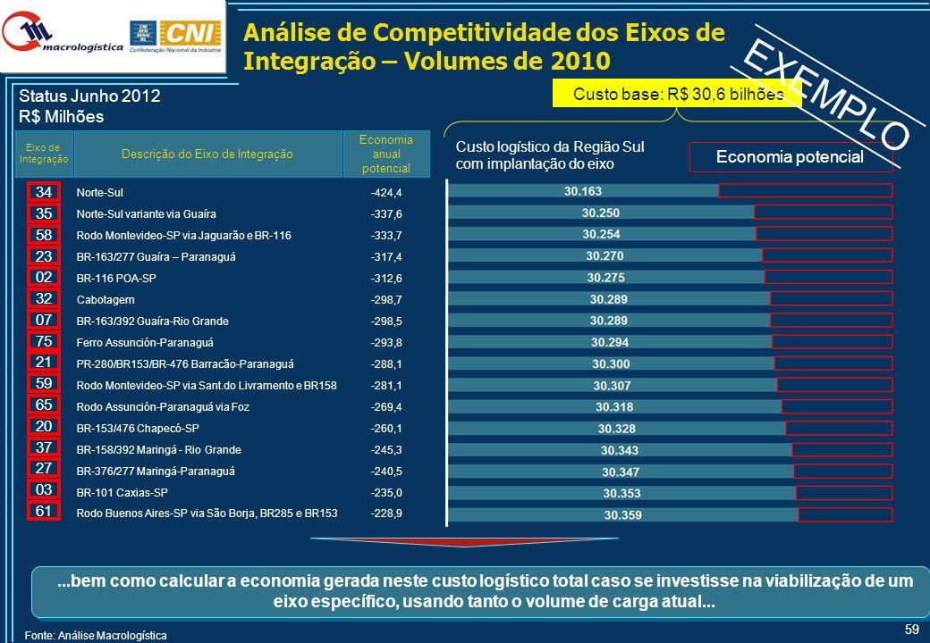 59 Análise de Competitividade dos Eixos de Integração – Volumes de 2010 Descrição do Eixo de Integração Economia anual potencial Eixo de Integração St