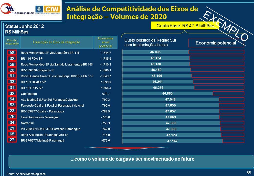 60 Análise de Competitividade dos Eixos de Integração – Volumes de 2020 Descrição do Eixo de Integração Economia anual potencial Eixo de Integração St