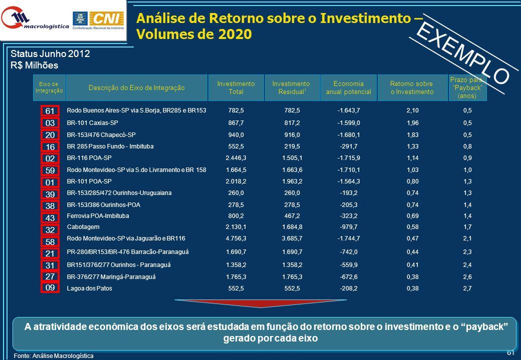 61 Análise de Retorno sobre o Investimento – Volumes de 2020 Descrição do Eixo de Integração Investimento Total Eixo de Integração Fonte: Análise Macr