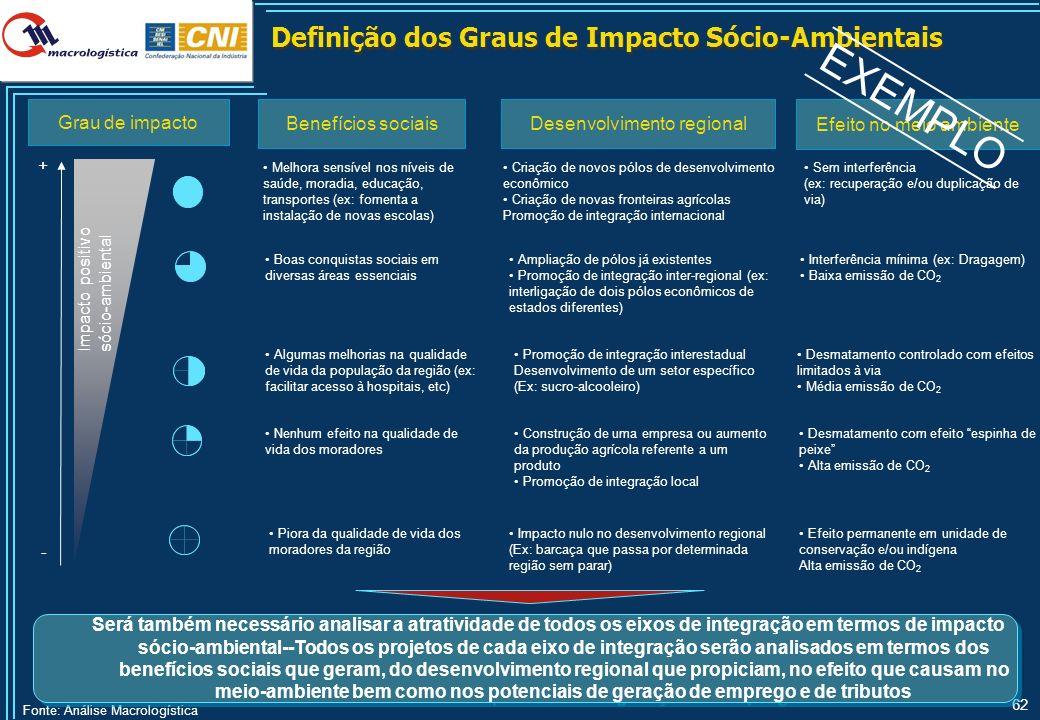 62 Fonte: Análise Macrologística Definição dos Graus de Impacto Sócio-Ambientais Será também necessário analisar a atratividade de todos os eixos de i