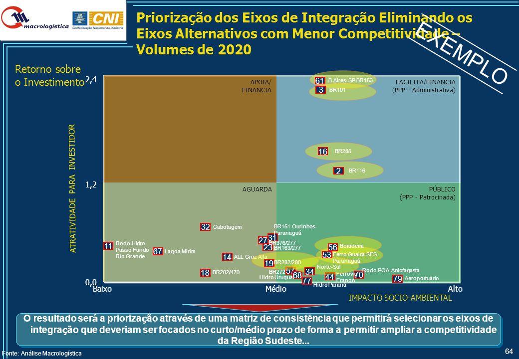 64 APOIA/ FINANCIA PÚBLICO (PPP - Patrocinada) AGUARDA FACILITA/FINANCIA (PPP - Administrativa) Priorização dos Eixos de Integração Eliminando os Eixo