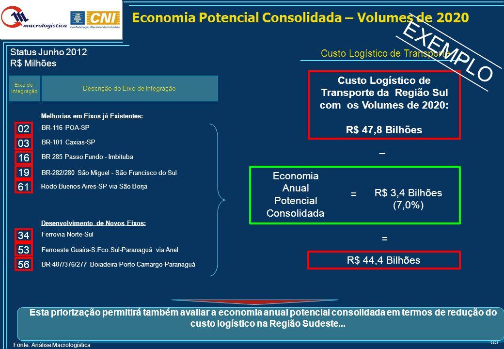 65 Economia Potencial Consolidada – Volumes de 2020 Descrição do Eixo de Integração Economia Anual Potencial Consolidada Eixo de Integração Melhorias