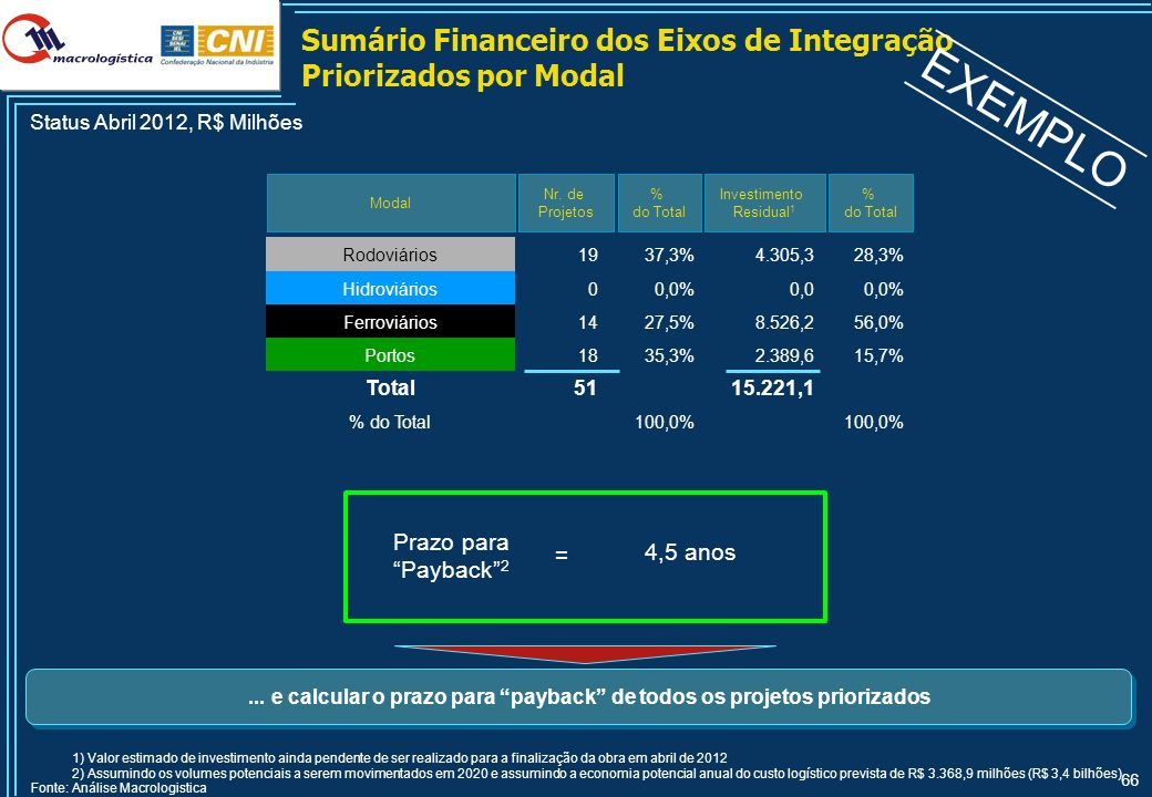 66 Sumário Financeiro dos Eixos de Integração Priorizados por Modal Modal Nr. de Projetos Status Abril 2012, R$ Milhões 1) Valor estimado de investime