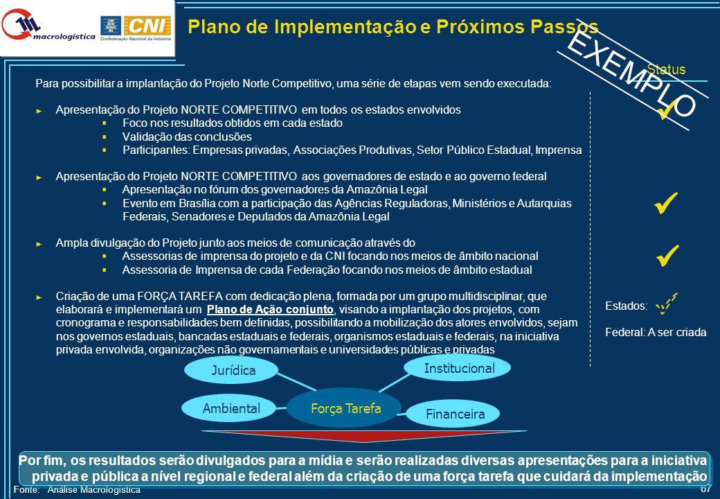 67 Plano de Implementação e Próximos Passos Fonte:Análise Macrologistica Para possibilitar a implantação do Projeto Norte Competitivo, uma série de et