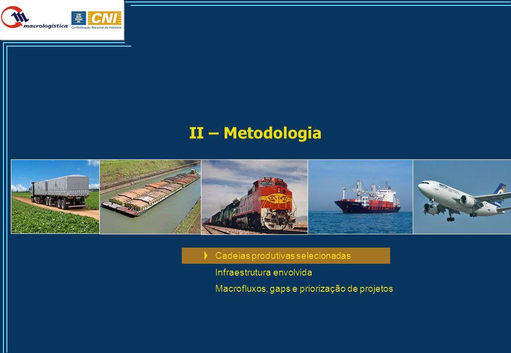 47 OrigemDestinoVia PrincipalModal Capacidade 1 (mil tons/dia) Uso 2 (mil tons/dia) % Uso/ cap Minas GeraisSalvadorFCAferrovia4,771,71522,7% AçailândiaMarabáEFCferrovia311,4877,0281,7% São LuísAçailândiaEFCferrovia311,4874,1280,7% Vitória da ConquistaFeira de SantanaBR116rodovia51,3128,8251,1% MaceióXexéuBR101rodovia51,3105,0204,7% XexéuRecifeBR101rodovia51,398,2191,6% ItabaianaArrojadoTNLferrovia1,93,0161,9% PrópriaMaceióBR101rodovia51,378,5153,2% Divisa AlegreVitória da ConquistaBR116rodovia51,374,5145,2% SalvadorFeira de SantanaBR324rodovia102,5136,5133,1% Vitória da ConquistaBrumadoBR030rodovia51,366,6129,9% Feira de SantanaTucanoBR116rodovia51,362,7122,3% CristianópolisAracajúBR101rodovia51,360,8118,6% AracajúPrópriaBR101rodovia51,358,9114,8% TucanoCanudosBR116rodovia51,351,099,5% BR304FortalezaBR116rodovia51,350,197,7% Resumo dos Principais Gargalos Potenciais nos Modais 2020 1) Capacidade do trecho por sentido; 2) Utilização no trecho para o sentido de maior movimentação; Fonte: Análise Macrologistica gargalo potencial gargalo gargalo crítico...bem como os gargalos futuros se nada for feito em termos de investimentos em infraestrutura logística EXEMPLO