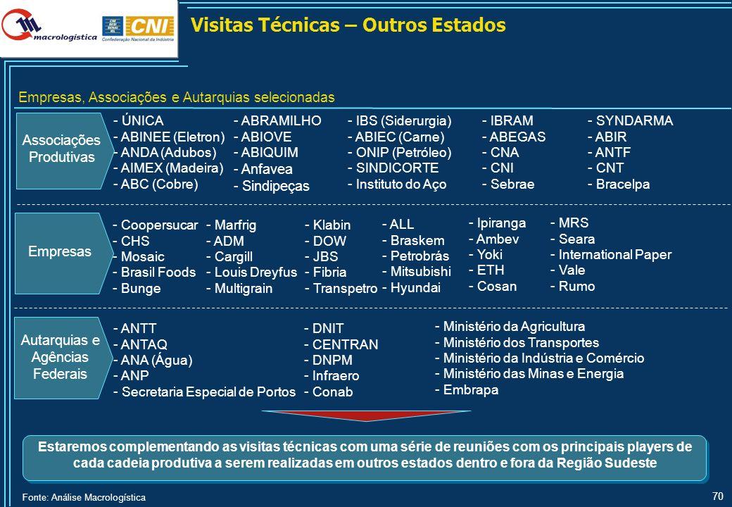 70 Visitas Técnicas – Outros Estados - ÚNICA - ABINEE (Eletron) - ANDA (Adubos) - AIMEX (Madeira) - ABC (Cobre) - ABRAMILHO - ABIOVE - ABIQUIM - Anfav