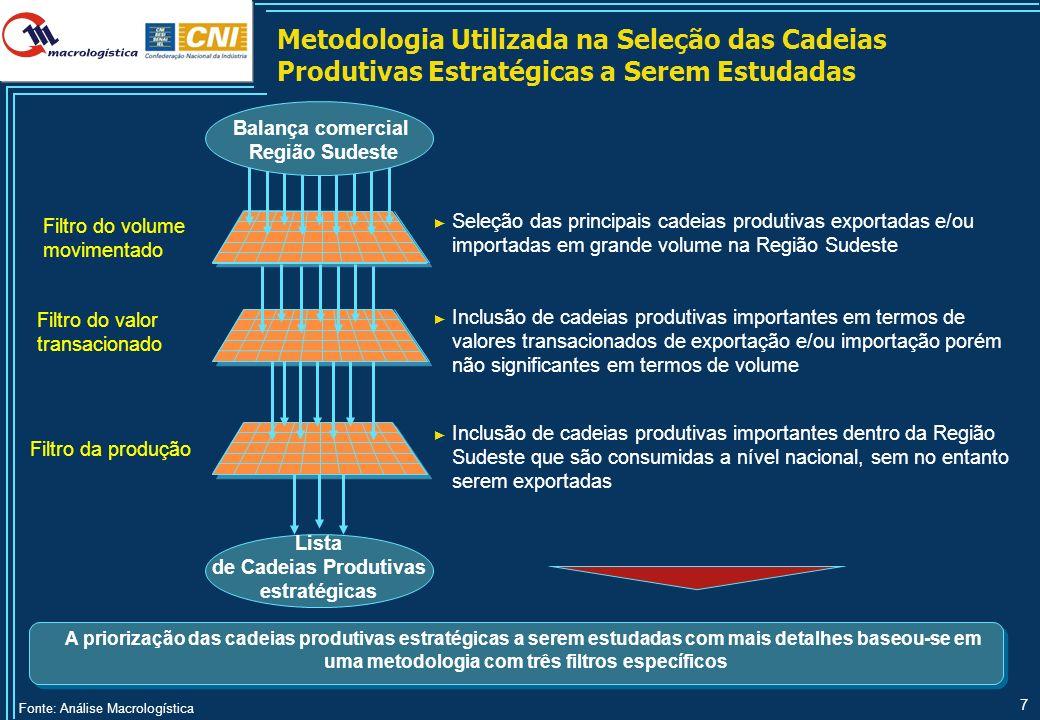 7 A priorização das cadeias produtivas estratégicas a serem estudadas com mais detalhes baseou-se em uma metodologia com três filtros específicos Filt
