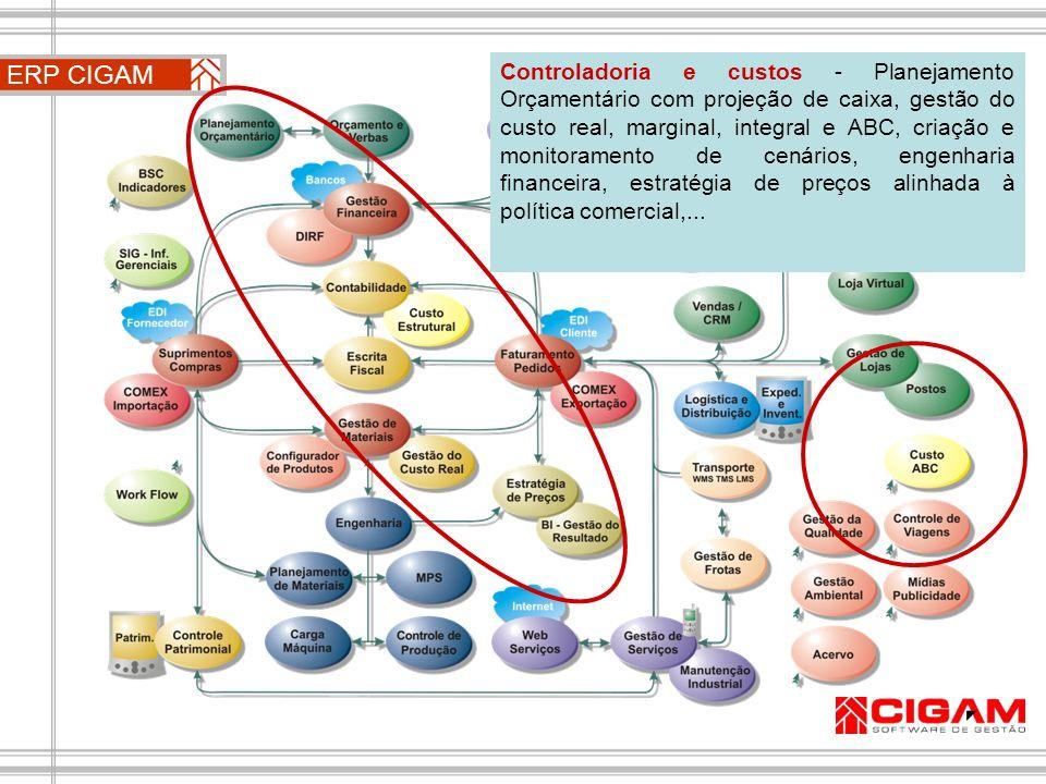 ERP CIGAM Controladoria e custos - Planejamento Orçamentário com projeção de caixa, gestão do custo real, marginal, integral e ABC, criação e monitora