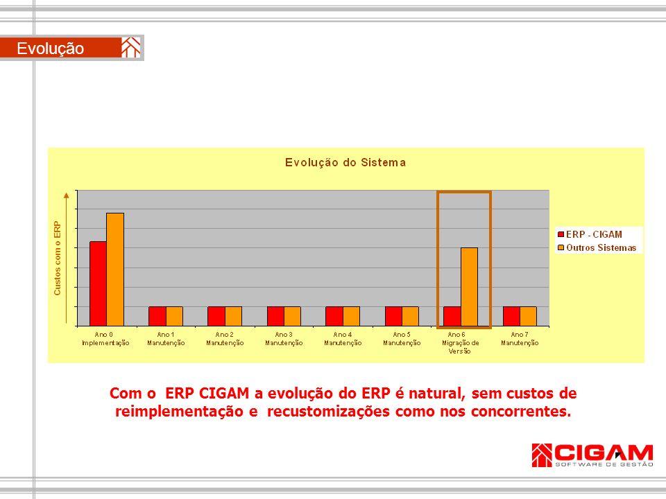 Evolução Com o ERP CIGAM a evolução do ERP é natural, sem custos de reimplementação e recustomizações como nos concorrentes. Custos com o ERP