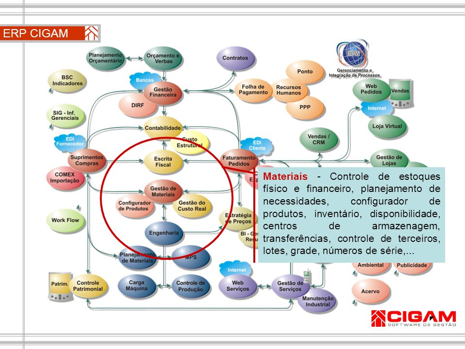 ERP CIGAM Materiais - Controle de estoques físico e financeiro, planejamento de necessidades, configurador de produtos, inventário, disponibilidade, c