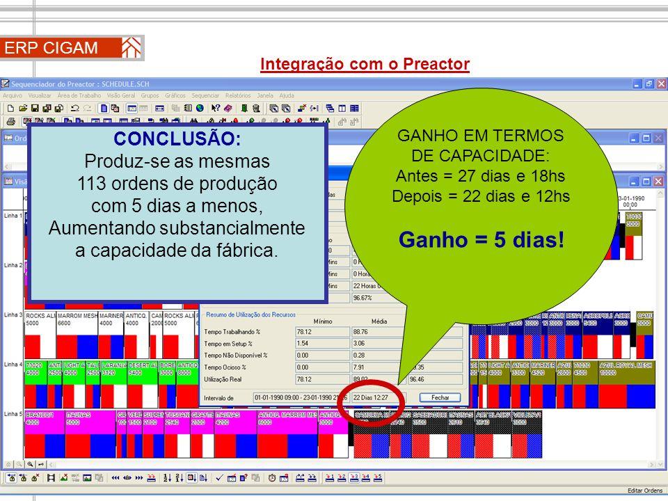 ERP CIGAM Integração com o Preactor GANHO EM TERMOS DE CAPACIDADE: Antes = 27 dias e 18hs Depois = 22 dias e 12hs Ganho = 5 dias! CONCLUSÃO: Produz-se
